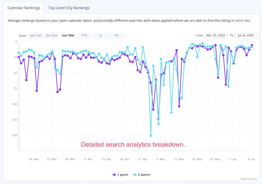 airbnb ranking analytics